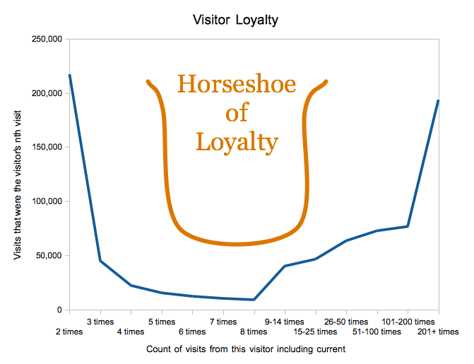 Horseshoe of Loyalty
